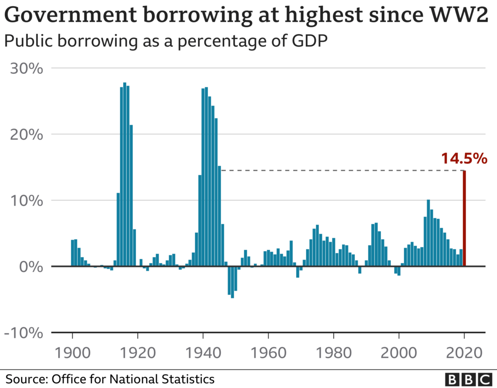 goverment borrowing